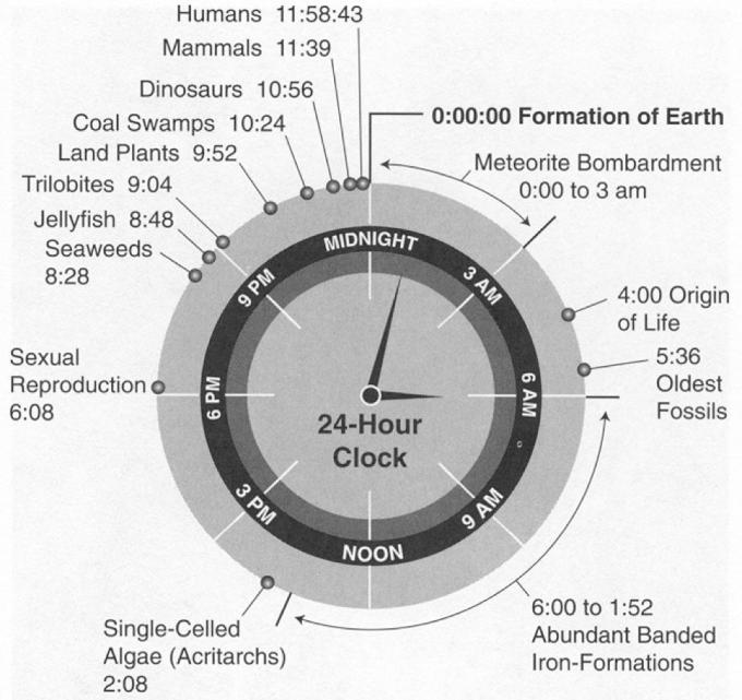History of earth as a clock