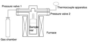 Schemetic diagram of a simple autoclave